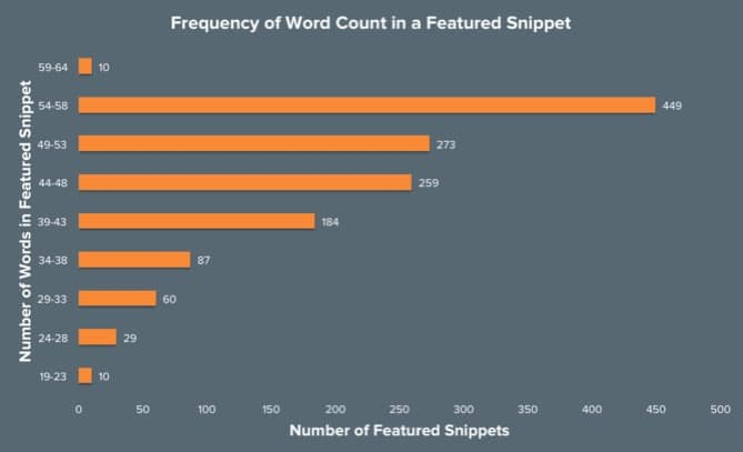 Frequency of Word Count in a Featured Snippet