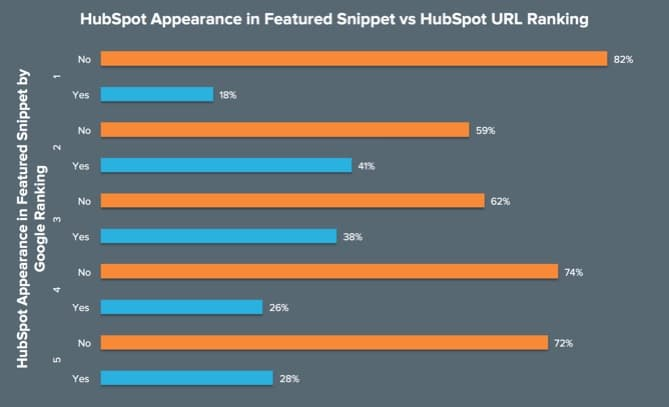 HubSpot Appearance in Featured Snippet vs HubSpot URL Ranking Graph
