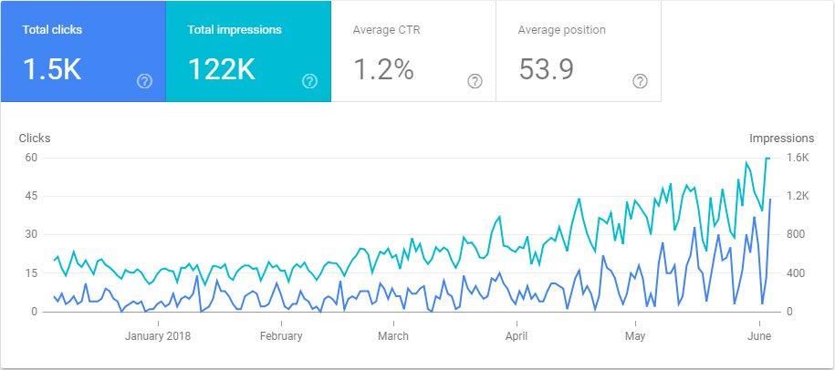 Google Search Console Clicks vs Impressions