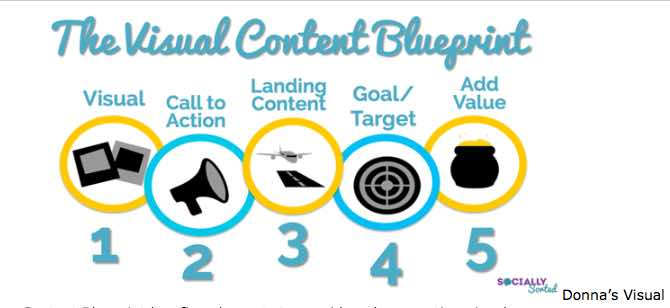 Donna's Visual Content Blueprint images must be visual, call to action, landing content,goal or target and add value
