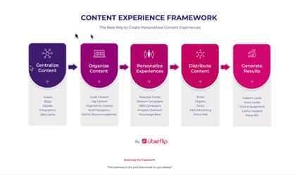Uberflip Content Experience Framework Screen Shot