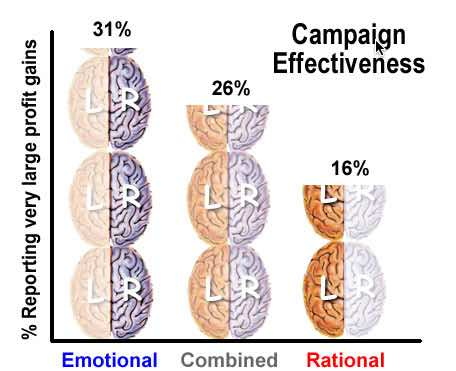 Advertising campaign profit gains chart showing emotional 31%, combined 26% and rational 16% increse in profitability