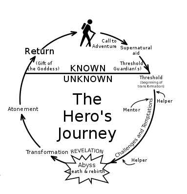 Reducing the steps of the Hero's Journey to 10 steps for business
