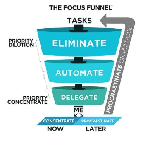 The focus funnel, which is a visual depiction of the thought process that multipliers use when deciding what tasks to spend time on
