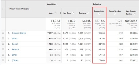 View your bounce rates for different sources of traffic