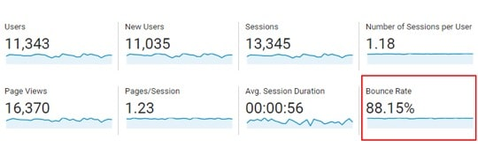 Your bounce rate measures your visitor engagement