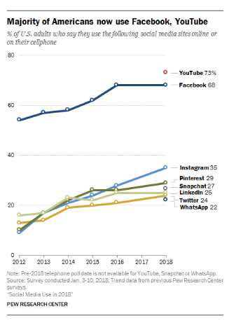A Pew Research Center survey of U.S. adults finds that the social media landscape in early 2018 is defined by a mix of long-standing trends and newly emerging narratives