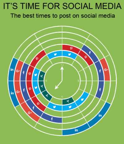 The best times to post online courtesy of Blog2Social