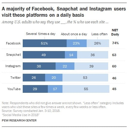 A majority of Facebook, Snapchat and Instagram users visit these platforms daily graph