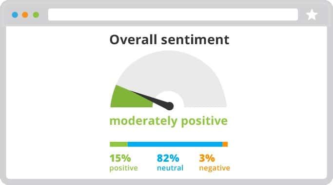 Gauge sentiment around your brand